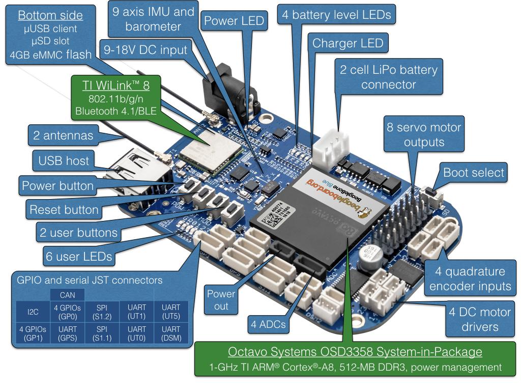 Beaglebone Blue Adc Hardware Block Diagram Embedded Lab Beagleboardorg